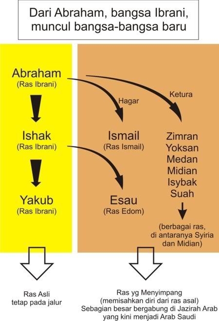 abrahamskema3bangsa